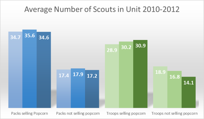 Average Number of Scouts in Unit 2010-2012