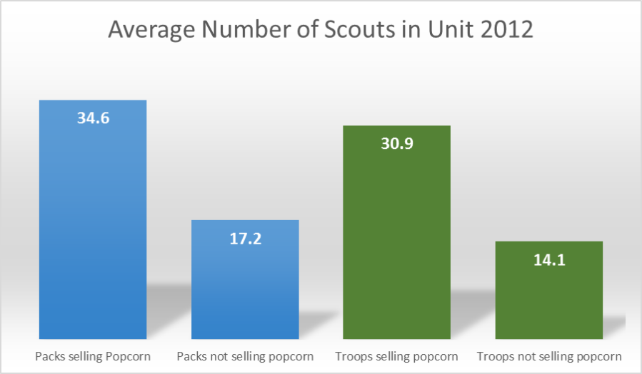 Average Number of Scouts in Unit 2012