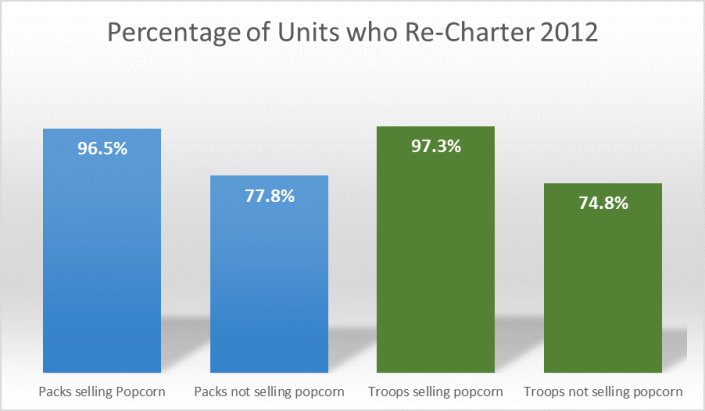 Percentage of Units Recharter 2012