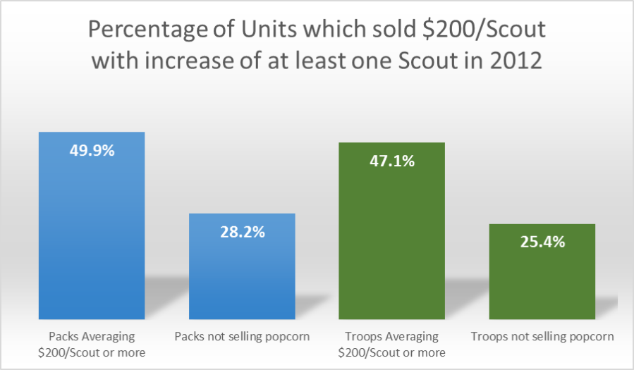 Percentage of Units selling 200 with increase of 1 Scout 2012