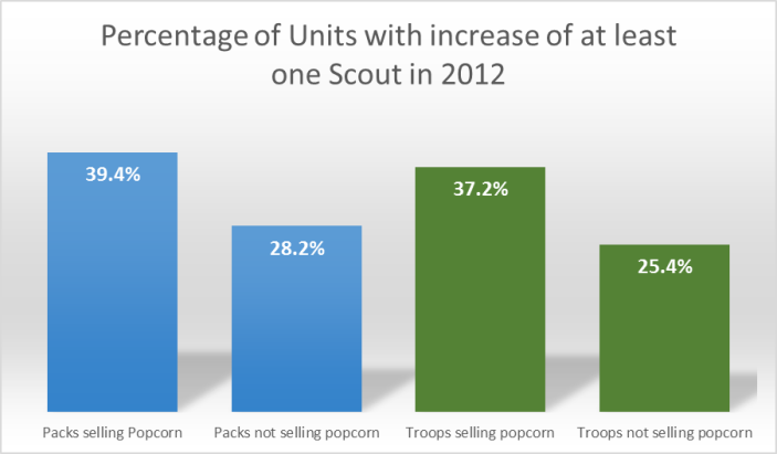 Percentage of Units with increase of 1 Scout 2012